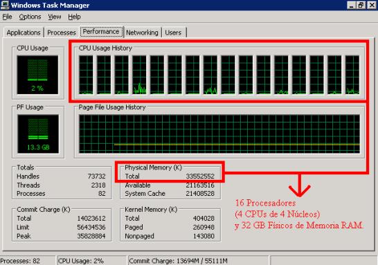 16 CPUS y 32 GB de RAM