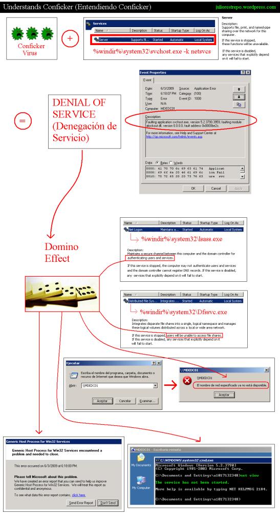 Understands Conficker (Entendiendo Conficker)