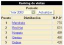 Distrowatch - 2003