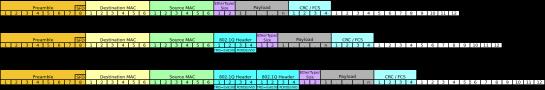 802.1q vs 802.1ad